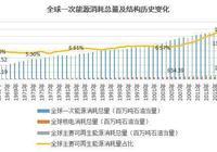 全球新能源產業結構拐點 2013年後中國一枝獨秀