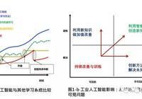 李傑:工業人工智能與工業4.0 製造