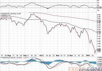 為什麼美股會長期牛市?
