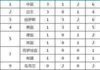 2017體操世錦賽最終獎牌榜,中國隊第一,肖若騰能否接班楊威?