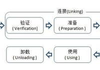 Java虛擬機類加載機制