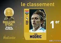 「足球」盧卡·莫德里奇獲得2018年金球獎C羅第二梅西僅第五