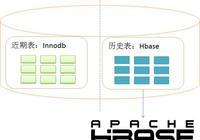 mysql-hbase存儲引擎插件實現大容量數據存儲