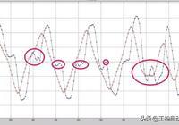 matlab實現滑動平均濾波
