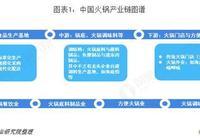 2018年中國火鍋市場產業鏈分析與發展趨勢分析