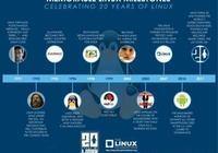 帶你領略Linux系統發展及版本更迭