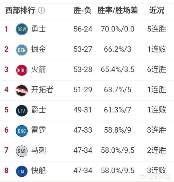 快船輸球跌至西部第八,雷霆升至第六,馬刺第七。三隻球隊誰最終排名西部第八?