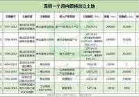 最近深圳要賣8塊地,詳細規劃周邊房價全被扒出來了!