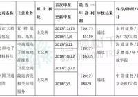 """臺灣""""經營之神""""王永慶之子控制的企業IPO過會!"""