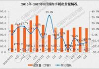 2017年中國手機用戶換手機行為分析:小米成換機王,iPhone最低