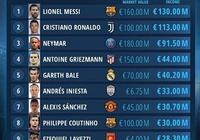 足壇收入排行榜:梅西1.3億歐第1C羅1.13億歐第2,中超3外援進前20