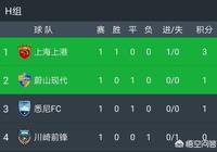 恆大,上港,魯能和國安在亞冠小組賽中全軍覆滅的機率有多大?
