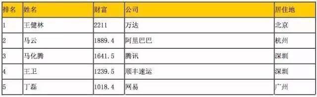中國最有錢的幾位老闆們都開什麼車?