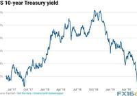"""美債收益率急跌 美聯儲官員稱將""""很快降息"""""""