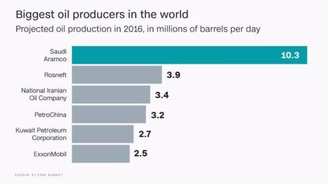 沙特巨無霸石油公司或推遲公開募股 低油價是主要障礙