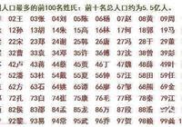 中國第一人口大姓李姓,三國時為何沒一個出名的大將?原因很簡單