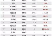 寶馬X3五月份銷量過萬,為什麼說28i性價比最高