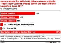 因為銷量疲軟,iPhoneX砍單接近四成,蘋果如此大改動的iPhone X都賣不出去,蘋果真的不行了嗎?