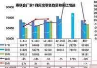 1月開門紅:奇瑞暴增55%,北京現代大漲47%,誰要重回巔峰?