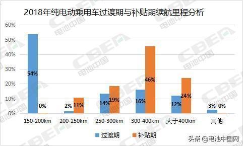160Wh/kg才能拿到1倍補貼?2019年車企和動力電池企業迎來大考!