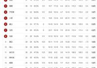 NBA西部最新排名,開拓者負獨行俠居第4,湖人慘遭76人橫掃列第10