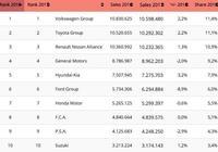 2018全球車企銷量前25名!大眾領銜,鈴木第十,中國車企佔據9席