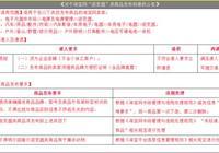 """淘寶網""""逆變器""""類目新增商品發佈標準"""