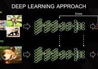 給初學者的深度學習簡介