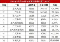 2019年5月汽車廠商銷量排行榜,車企轎車銷量排名,吉利第十