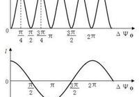 乙,對相對論、量子力學、弦理論的質疑
