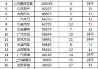 5月車企銷量排名:大眾居首 長城吉利環比下滑