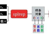 Python學習教程(Python學習路線):Python——SciPy精講