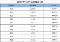 4月份汽車品牌銷量排行,大眾領先第二名10萬臺,吉利位列第四!