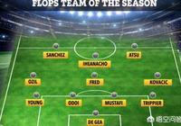太陽報評英超最差11人:曼聯佔據4人,成最大輸家,德赫亞和桑切斯在列,你怎麼看?