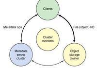區塊鏈-PB級分佈式存儲Ceph