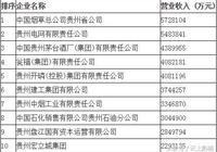 貴州最厲害的十家企業,看看有木有你熟悉的!