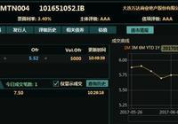 重磅:萬達債券、萬達電影股價大幅跳水,王健林難敵中國首富魔咒?