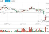 中國北方工業公司與泰國方面簽署重要合同 北方股份600262趨勢變化