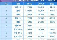 3月SUV銷量排行榜:寶駿510腰斬,日產成最大贏家