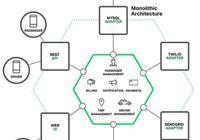 微服務:微服務架構的優勢與不足