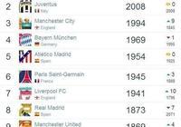 世界俱樂部最新排名