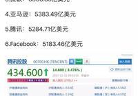 为什么Facebook全球130多个国家23亿用户市值却没有10亿用户的腾讯高?