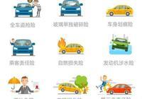 汽車保險該怎麼買最合適?看完省心,省錢,省事。