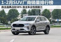 1-2月SUV廠商銷量排行榜!長城、吉利、長安超10萬輛,優勢很大