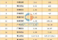 2016年中國造紙行業上市公司利潤排行榜