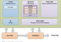 Java虛擬機回憶錄