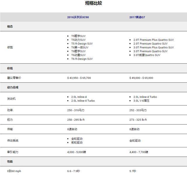 沃爾沃XC90VS奧迪Q7