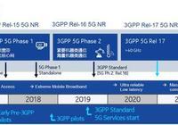 5G信號,手機通話是5G信號嗎?