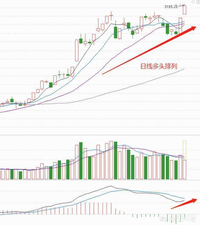 現在是進入股市的好時機嗎?為什麼?