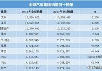 2018年全球十大汽車集團,前三甲年銷均過千萬輛,鈴木擠進前十!